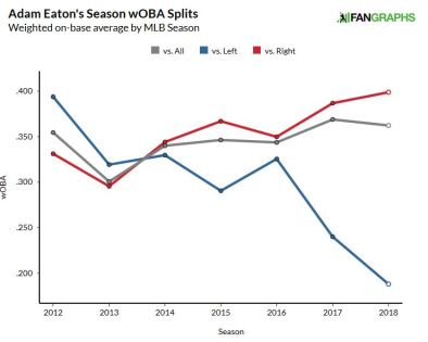 Adam Eaton Splits