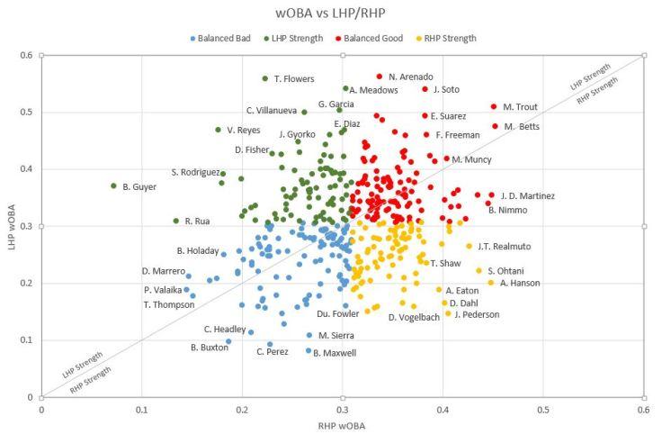 wOBA Chart